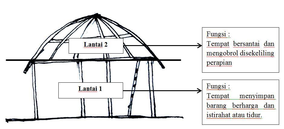 Image Result For Gambar Rumah Gadang Bukittinggi